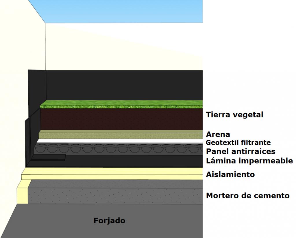 Capas de una cubierta ajardinada enumeradas de abajo hacia arriba: El forjado de nuestra vivienda, mortero de cemento,aislamiento, lámina impermeabilizante, panel antirraices, geotextil filtrante, arena, y tierra vegetal.