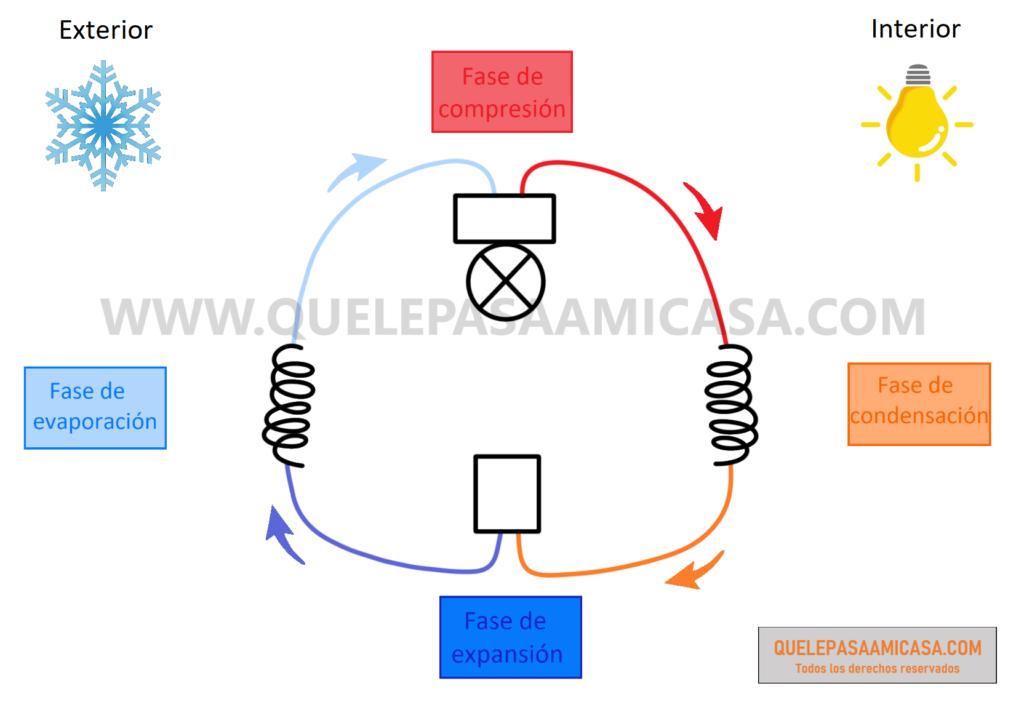 Fases del ciclo de carnot. Funcionamiento de una bomba de calor.