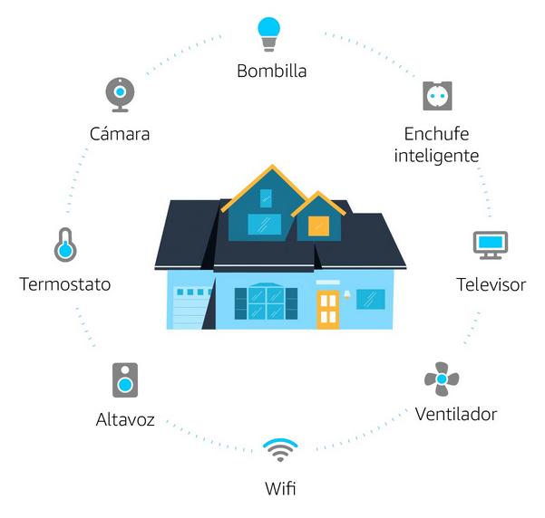 hogar conectado